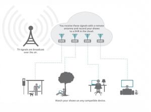 Aereo's technology. Source : Aereo.com