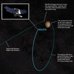 Almost 11 hours from now, NASA's Maven will enter Martian Orbit