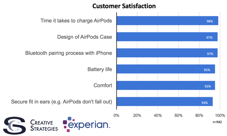 Apple's AirPods Achieve 98% Customer Satisfaction Levels